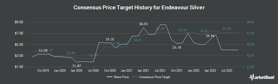 Price Target History for Endeavour Silver Corp (TSE:EDR)