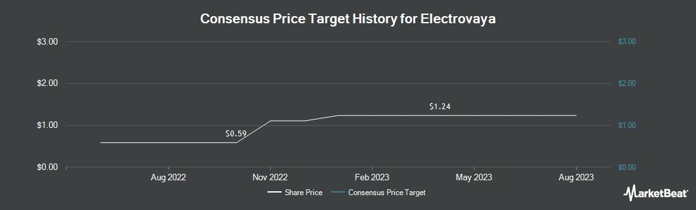 Price Target History for Electrovaya (TSE:EFL)