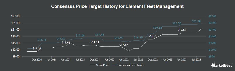 Price Target History for Element Fleet Management Corp (TSE:EFN)