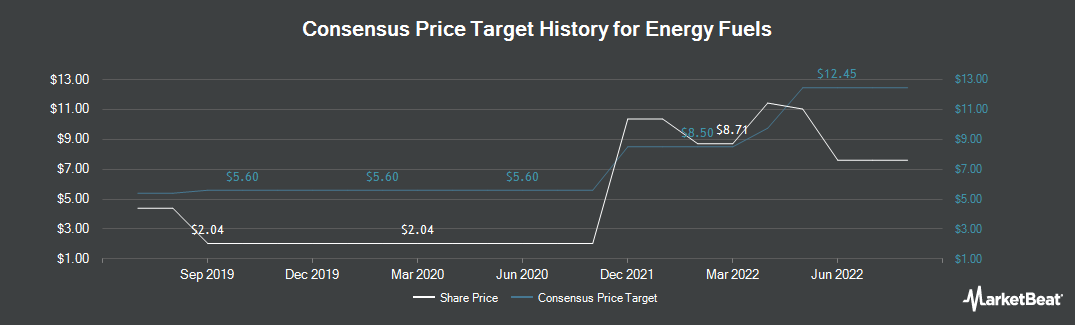 Price Target History for Energy Fuels (TSE:EFR)