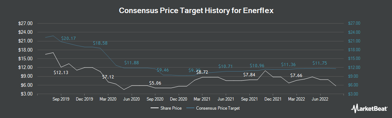 Price Target History for Enerflex Ltd (TSE:EFX)