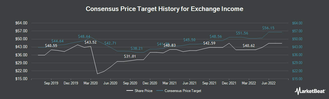 Price Target History for Exchange Income (TSE:EIF)