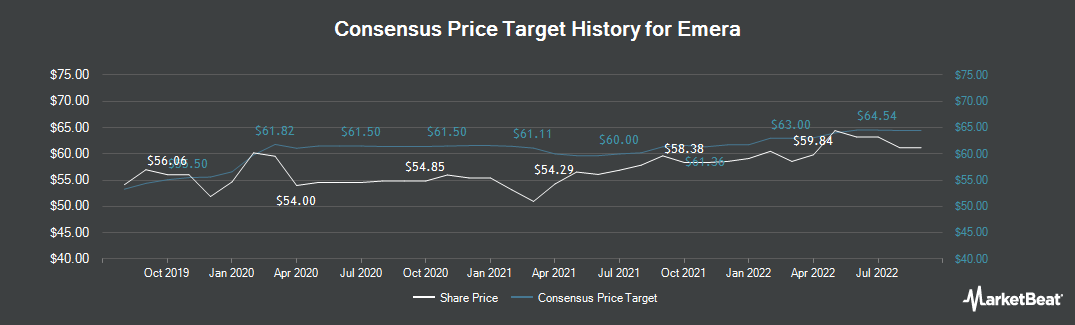 Price Target History for Emera (TSE:EMA)
