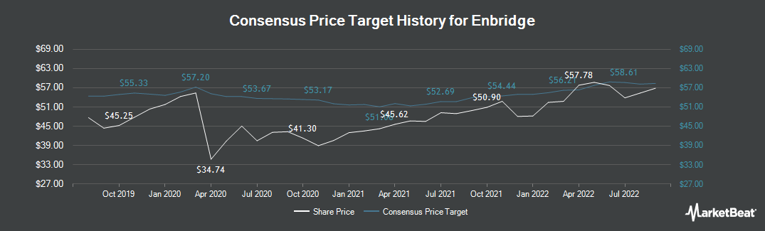 Price Target History for Enbridge (TSE:ENB)