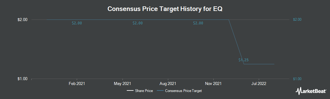 Price Target History for EQ (TSE:EQ)