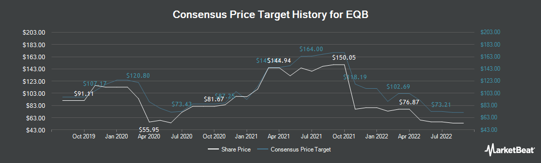 Price Target History for Equitable Group (TSE:EQB)