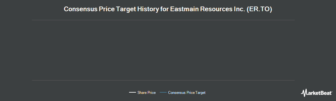 Price Target History for Eastmain Resources (TSE:ER)