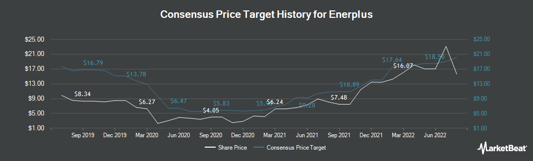 Price Target History for Enerplus Corp (TSE:ERF)