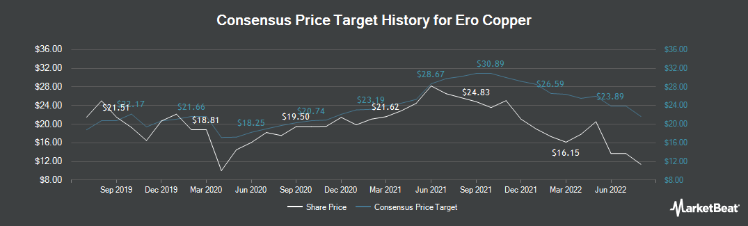 Price Target History for Ero Copper (TSE:ERO)