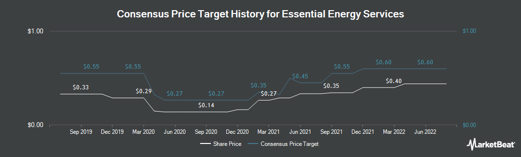 Price Target History for Essential Energy Services (TSE:ESN)