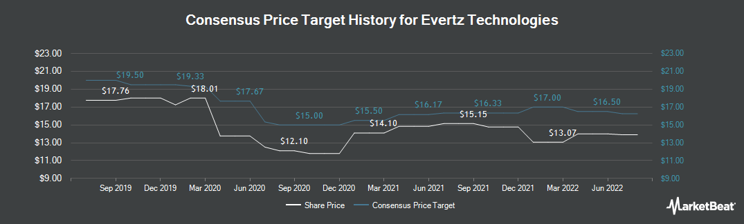 Price Target History for Evertz Technologies Limited (TSE:ET)