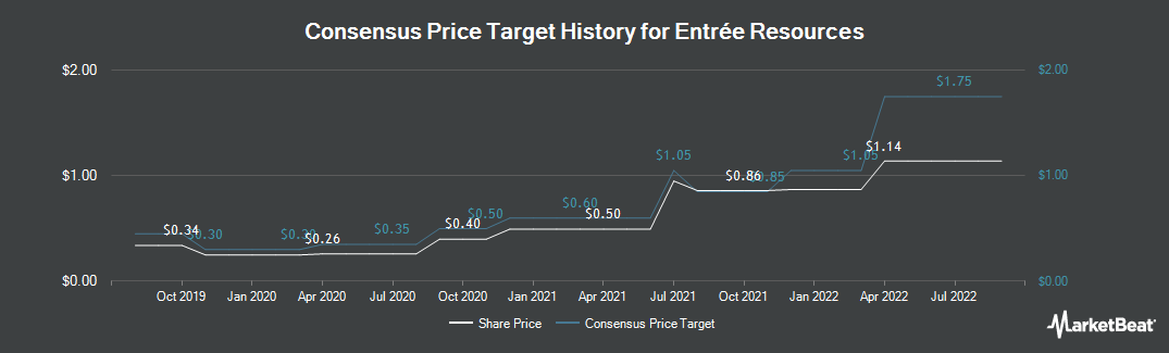 Price Target History for Entree Resources (TSE:ETG)