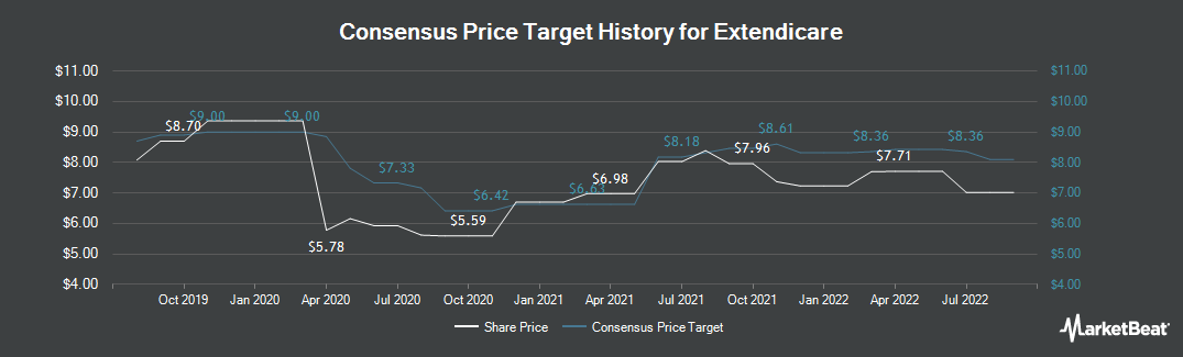Price Target History for Extendicare (TSE:EXE)