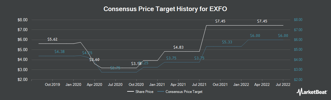 Price Target History for Exfo (TSE:EXF)