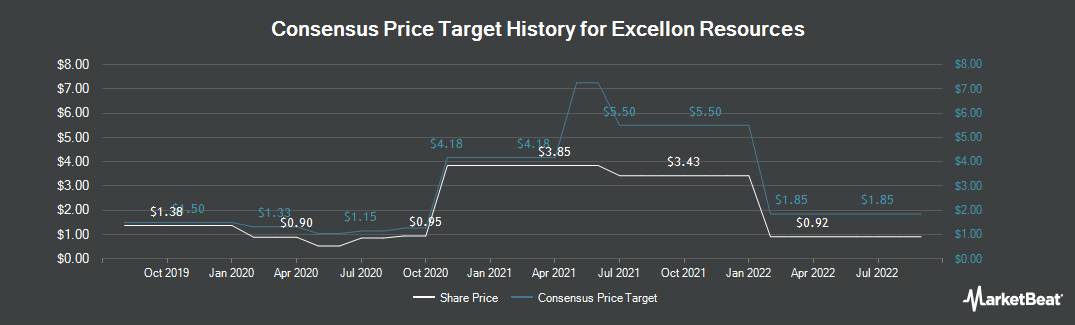 Price Target History for Excellon Resources (TSE:EXN)