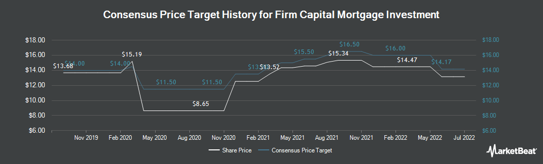 Price Target History for Firm Capital Mortgage Investment Corp (TSE:FC)