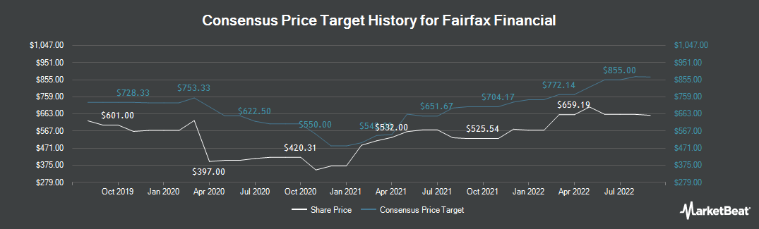 Price Target History for Fairfax Financial (TSE:FFH)