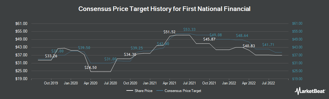 Price Target History for First National Financial (TSE:FN)
