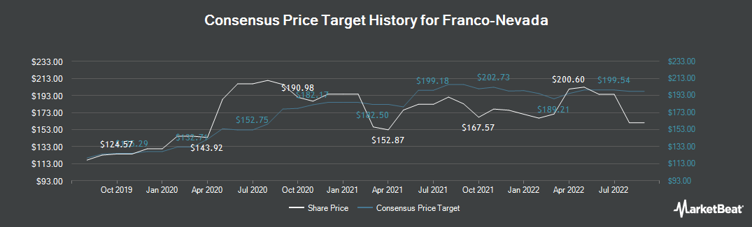 Price Target History for Franco Nevada (TSE:FNV)