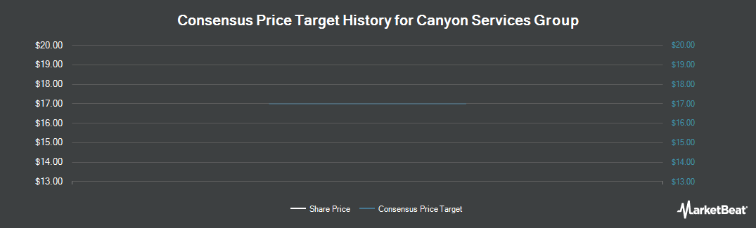 Price Target History for Canyon Services Group (TSE:FRC)