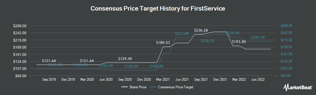Price Target History for FirstService (TSE:FSV)