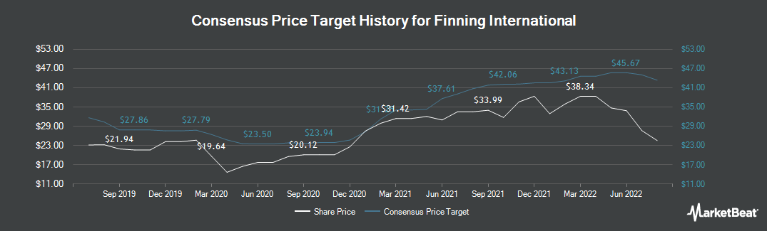 Price Target History for Finning International (TSE:FTT)