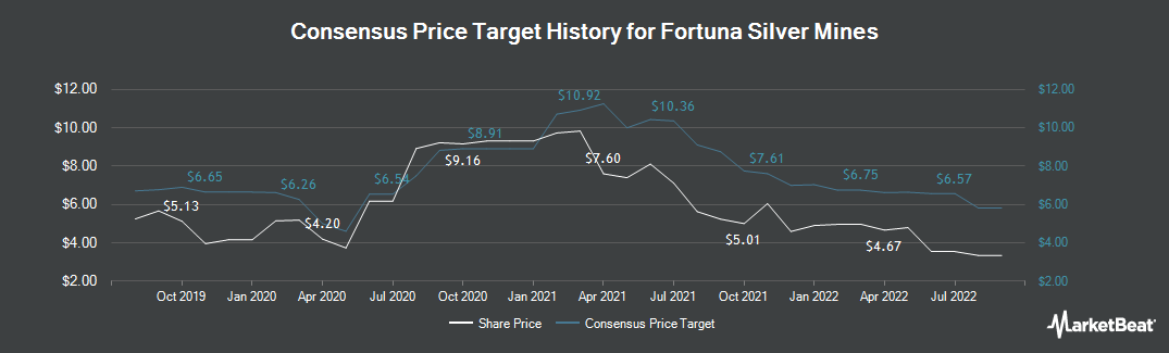 Price Target History for Fortuna Silver Mines (TSE:FVI)