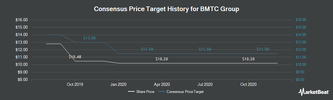 Price Target History for Groupe BMTC (TSE:GBT)