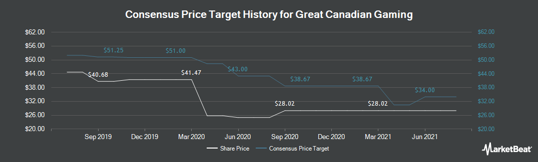 Price Target History for Great Canadian Gaming (TSE:GC)