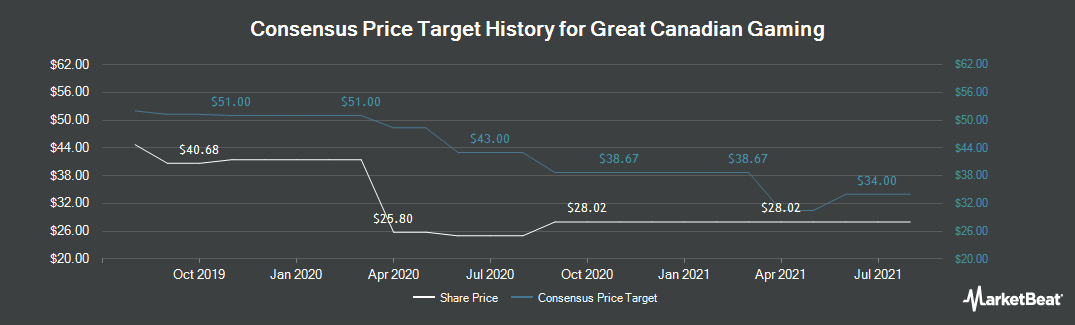Price Target History for Great Canadian Gaming Corp (TSE:GC)
