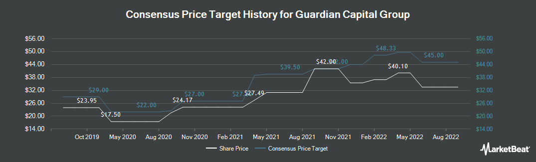 Price Target History for Guardian Capital Group (TSE:GCG)