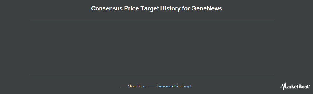 Price Target History for GeneNews Ltd (TSE:GEN)