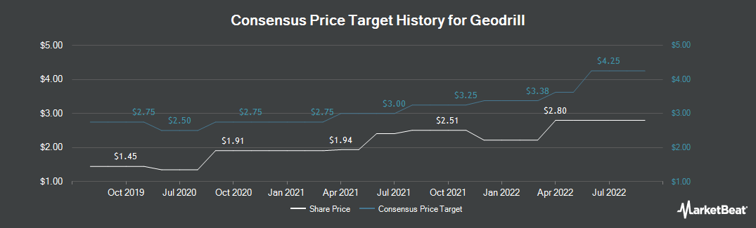Price Target History for Geodrill (TSE:GEO)
