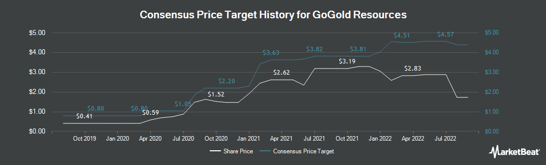 Price Target History for Gogold Resources (TSE:GGD)