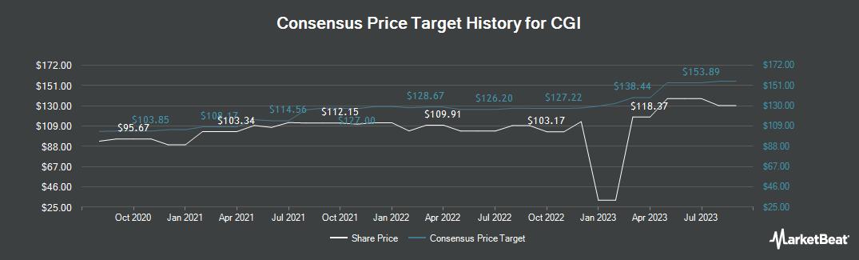 Price Target History for CGI Group (TSE:GIB.A)