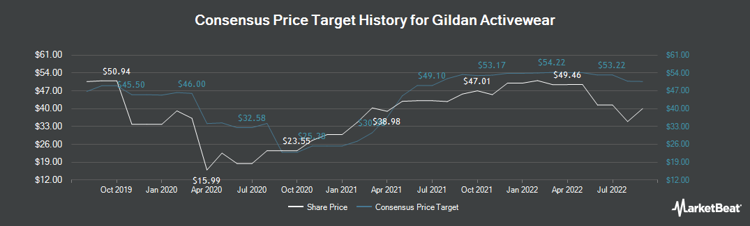 Price Target History for Gildan Activewear (TSE:GIL)