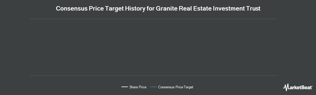 Price Target History for Granite Real Estate Investment Trust (TSE:GRT)