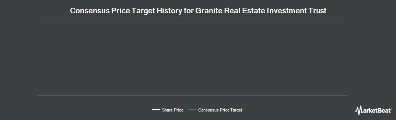 Price Target History for Granite Real Estate Investment Trust (TSE:GRT)