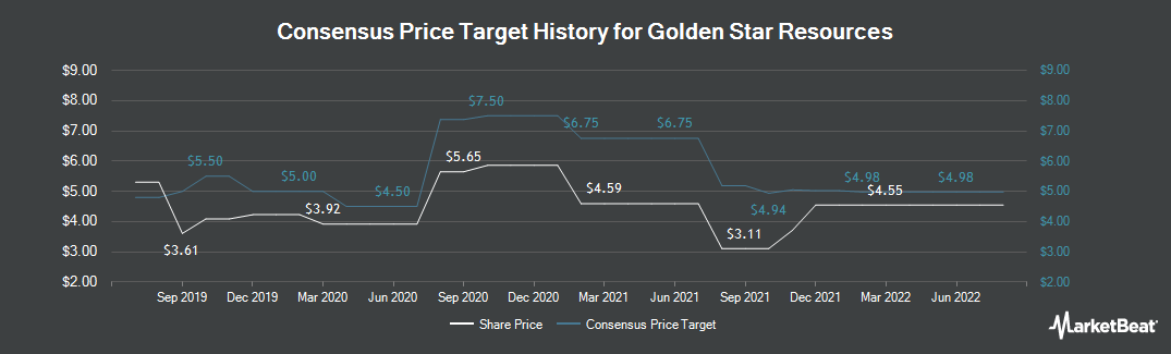 Price Target History for Golden Star Resources (TSE:GSC)