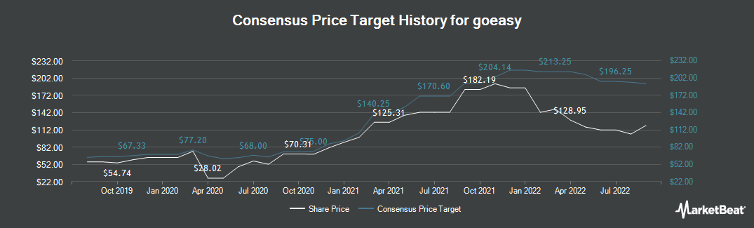 Price Target History for goeasy (TSE:GSY)