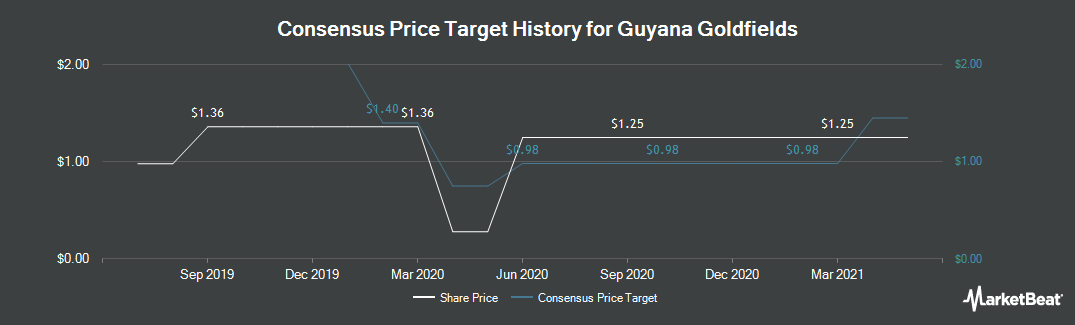 Price Target History for Guyana Goldfields (TSE:GUY)
