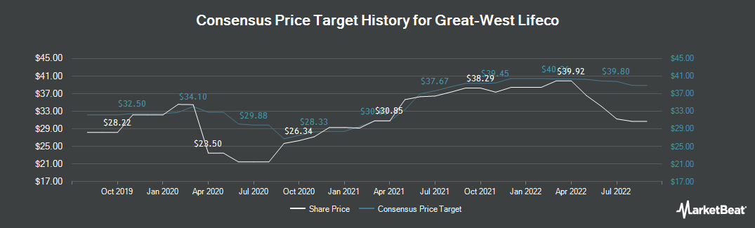 Price Target History for Great-West Lifeco (TSE:GWO)
