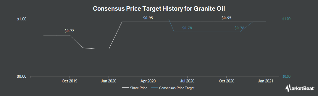 Price Target History for Granite Oil Corp (TSE:GXO)