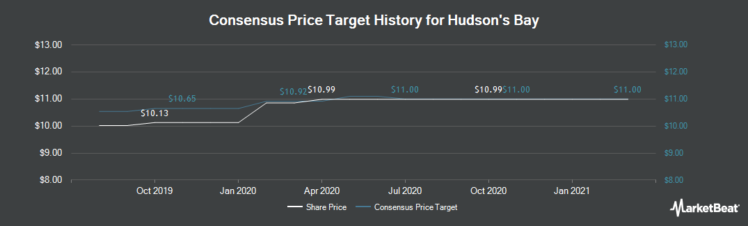 Price Target History for Hudson`s Bay (TSE:HBC)