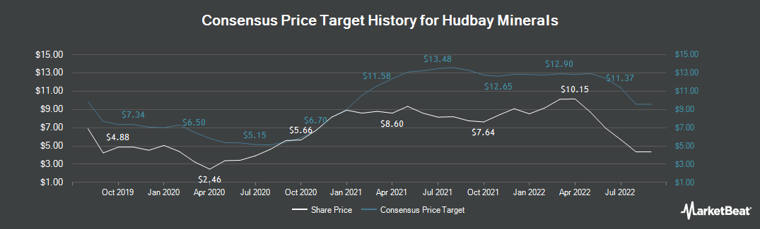 Price Target History for Hudbay Minerals (TSE:HBM)