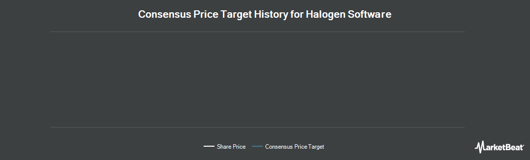 Price Target History for Halogen Software (TSE:HGN)