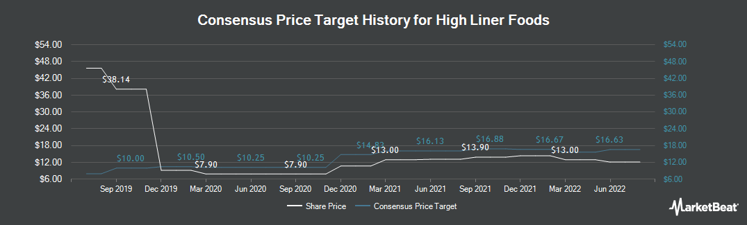 Price Target History for High Liner Foods (TSE:HLF)