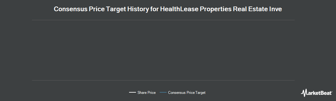 Price Target History for HealthLease Properties Real Estate Inve (TSE:HLP.UN)