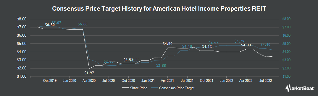 Price Target History for American Hotel Income Properties REIT LP (TSE:HOT.UN)