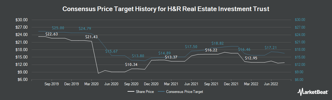Price Target History for H&R Real Estate Investment Trust (TSE:HR.UN)